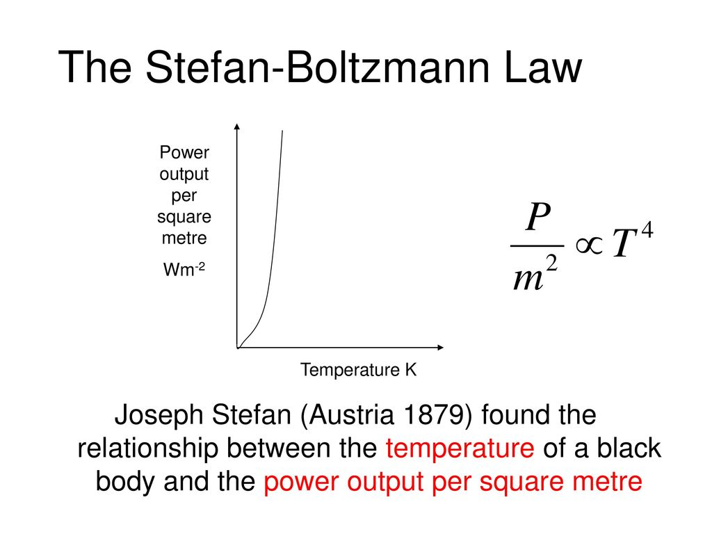 The law of Stefan-Boltzmann: definition, formula and conclusion 87