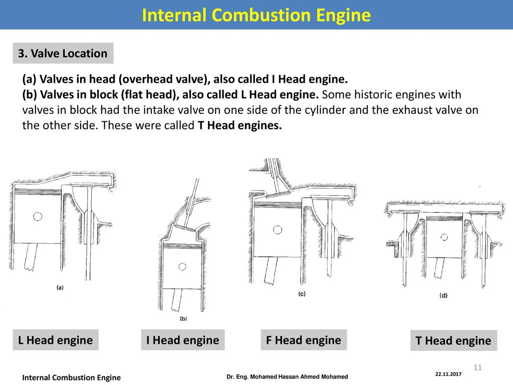Internal Combustion Engine Dr. Eng. Mohamed Hassan Ahmed Mohamed