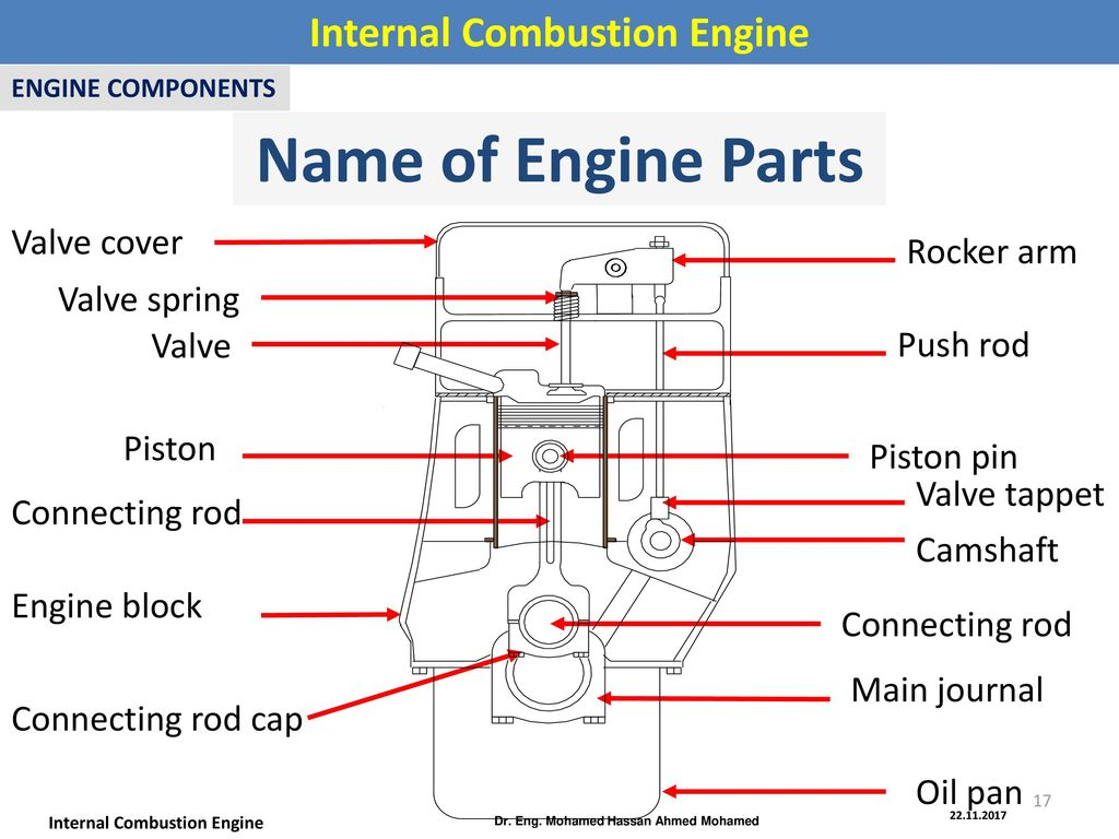 Combustion Engine Exhaust System Diagram Internal Eng Mohamed Hassan Ahmed 1024x768