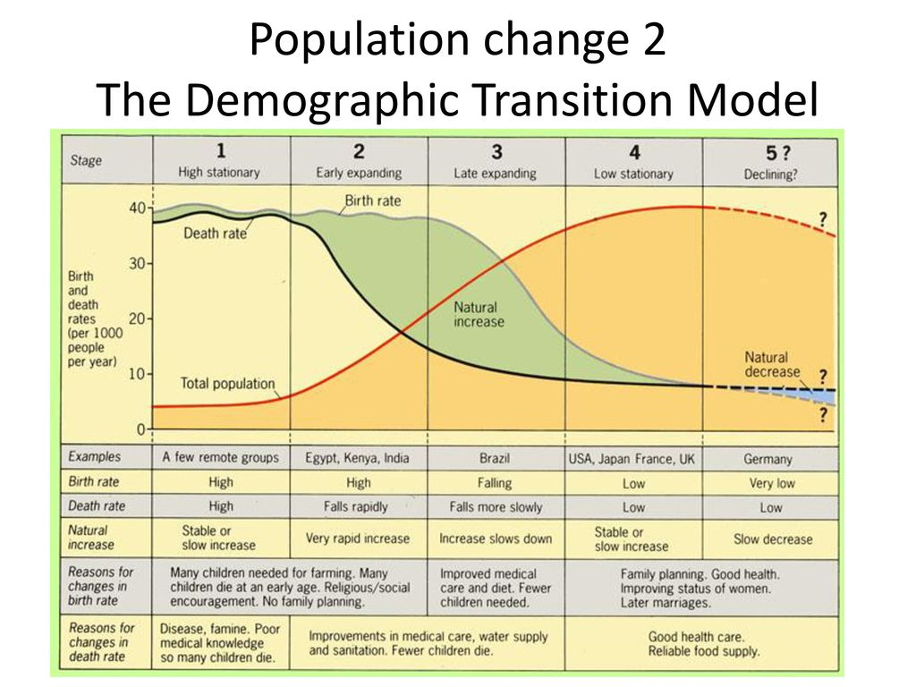 population change 2 the demographic transition model ppt download