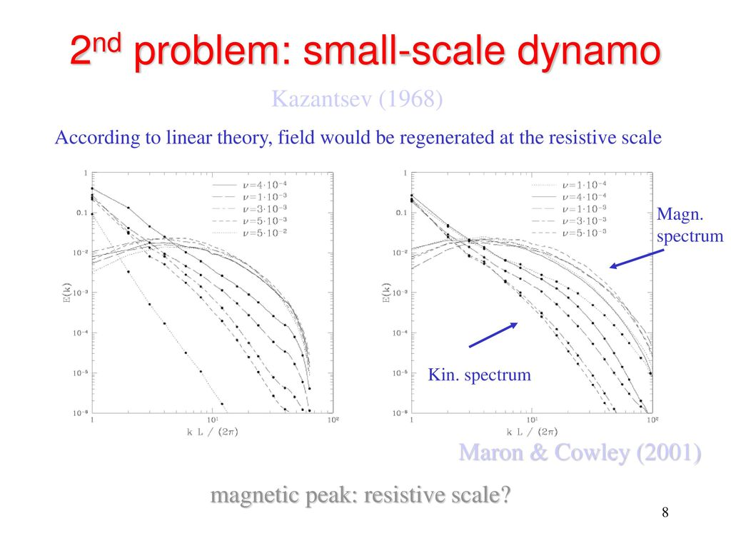 Overview Of Dynamos In Stars And Galaxies Ppt Download Schematic Diagram Disk Dynamo 2nd Problem Small Scale