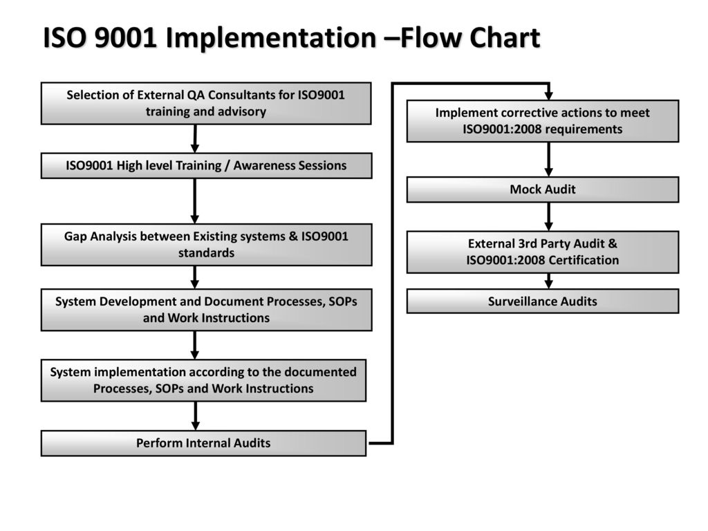 Iso 9001 Process Flowchart Wiring Library Flow Diagram Ts 16949 27 Implementation Chart