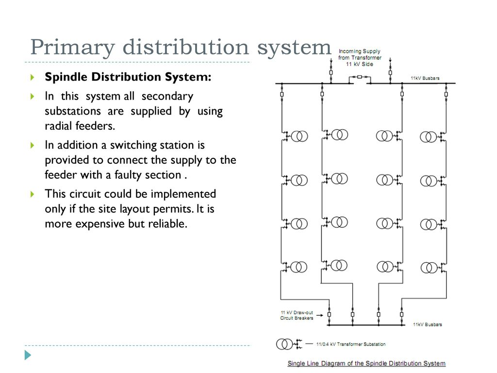 Electrical distribution system in office building ppt video online primary distribution system ccuart Images