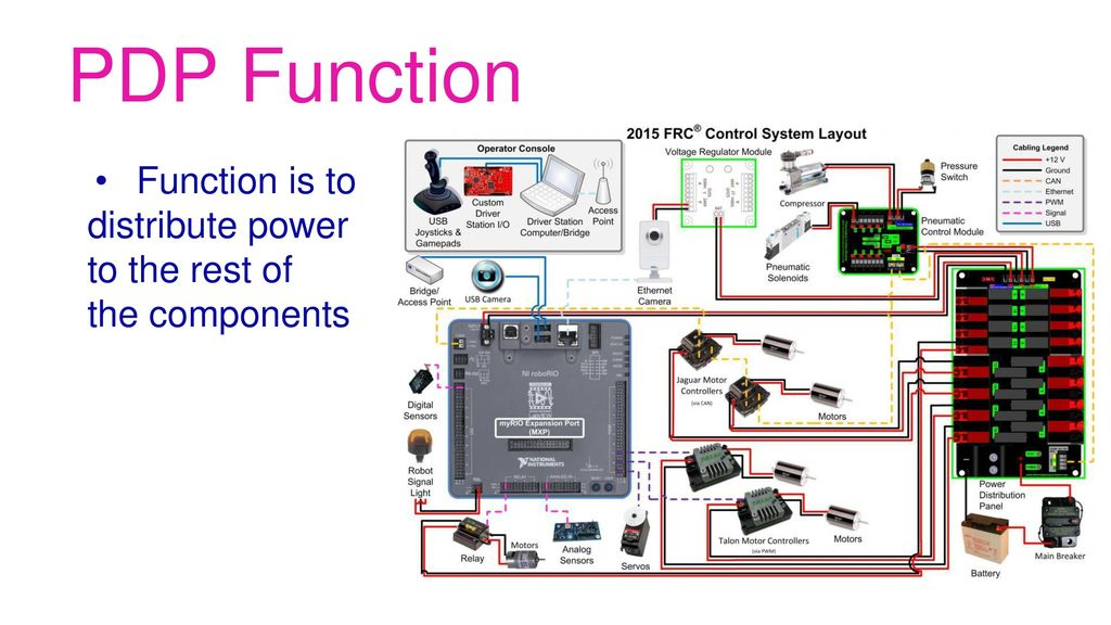 [SCHEMATICS_43NM]  The FRC Control System Brought to you by the electrical subteam of FRC Team  2177, the Robettes. - ppt download | 2015 Frc Wiring Diagram |  | SlidePlayer