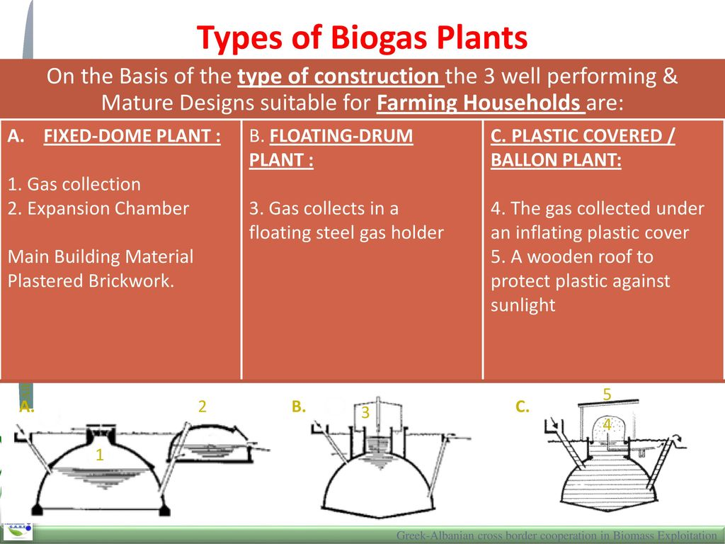 Overview Of Anaerobic Digestion And Digesters Ppt Download Biogas Plant Diagram Types Plants On The Basis Type Construction 3 Well Performing