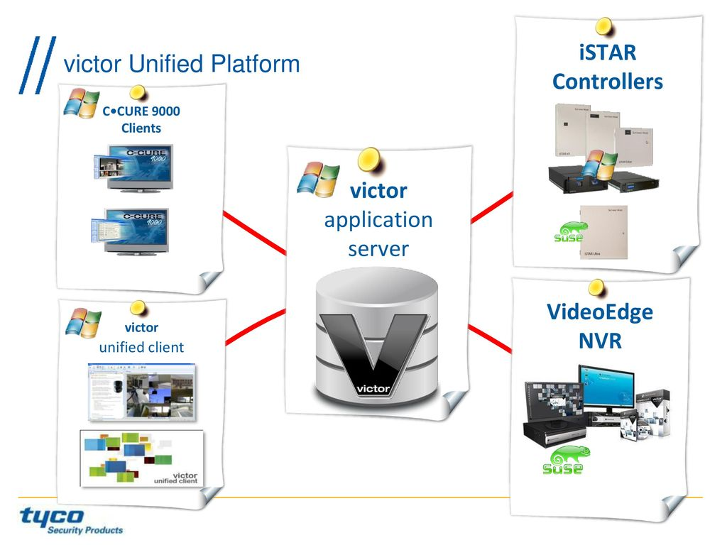 software house jason ouellette product line director ppt video 22 victor unified platform istar controllers