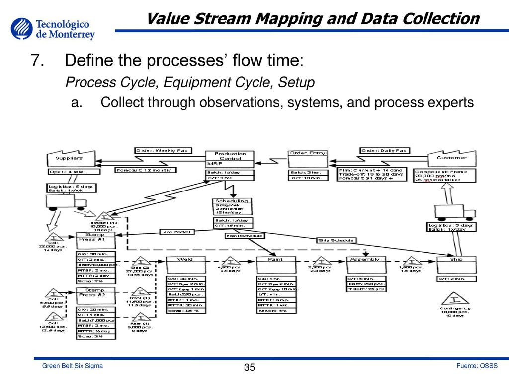 Measure Phase Welcome To Ppt Download Process Flow Diagram Vs Value Stream Map Mapping And Data Collection