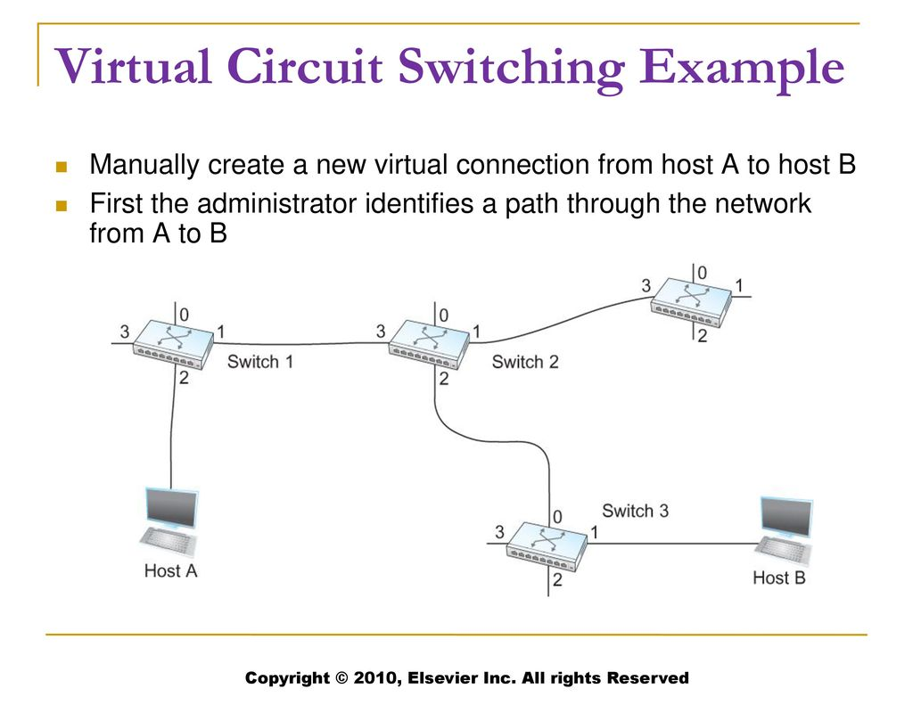 Chapter 3 Part Switching And Bridging Ppt Download Switch Loop Wiring Diagram Two Switches Virtual Circuit Example