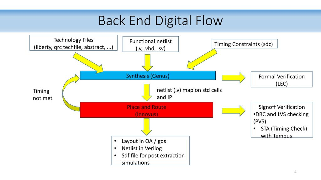 Introduction to the digital flow in mixed environment (2 - Back End