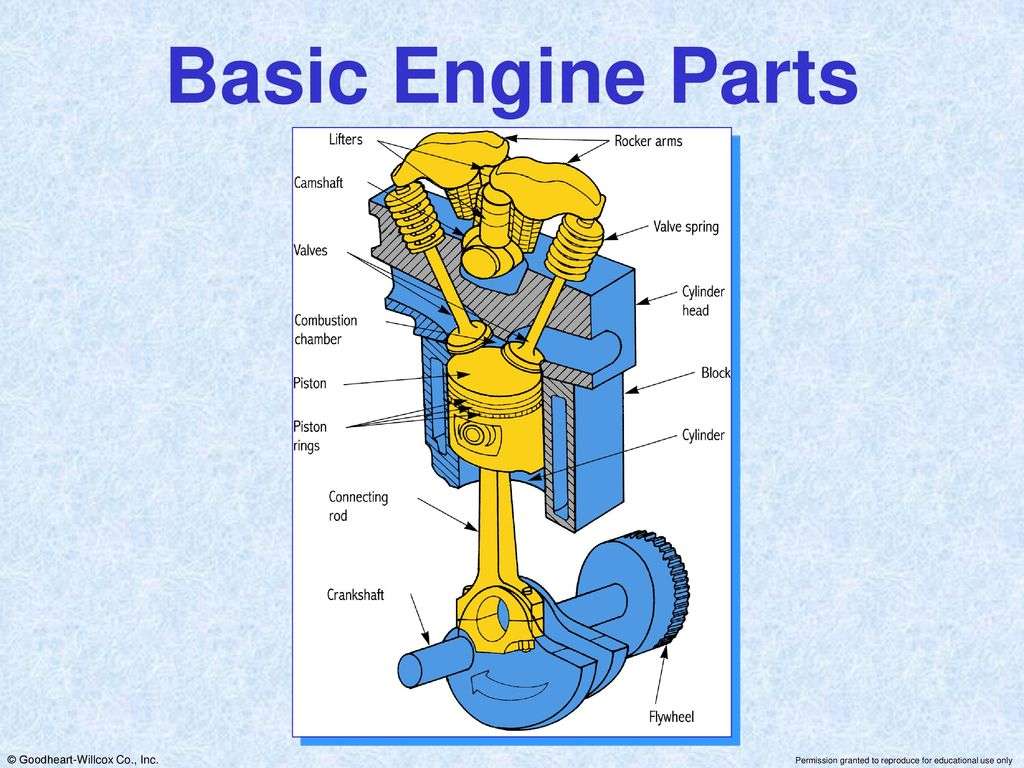 Modern Automotive Technology Powerpoint For By Russell Krick Ppt Basic Engine Parts Diagram 37