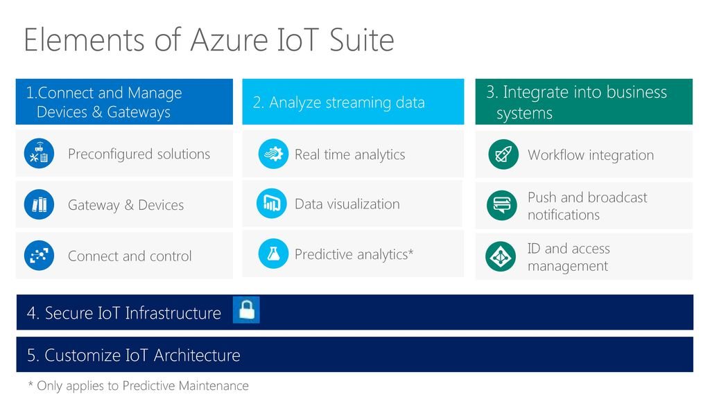Customize IoT Architecture - ppt download