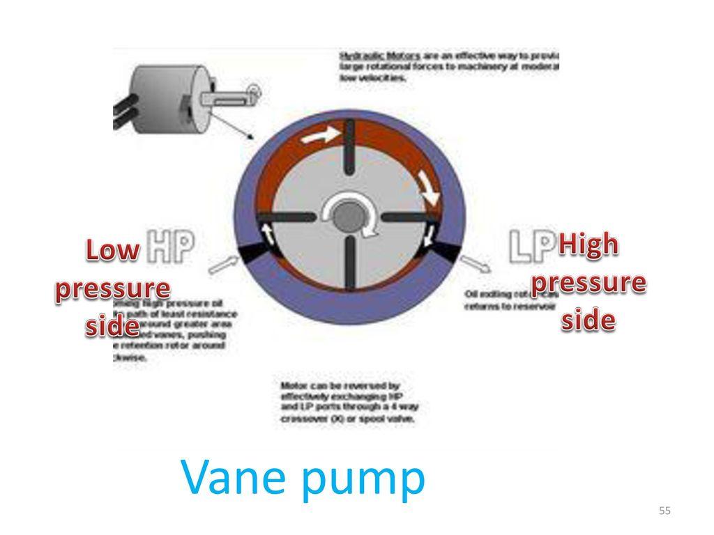 Fluid Pump Ppt Download Vane Diagram 55 High Pressure Side Low