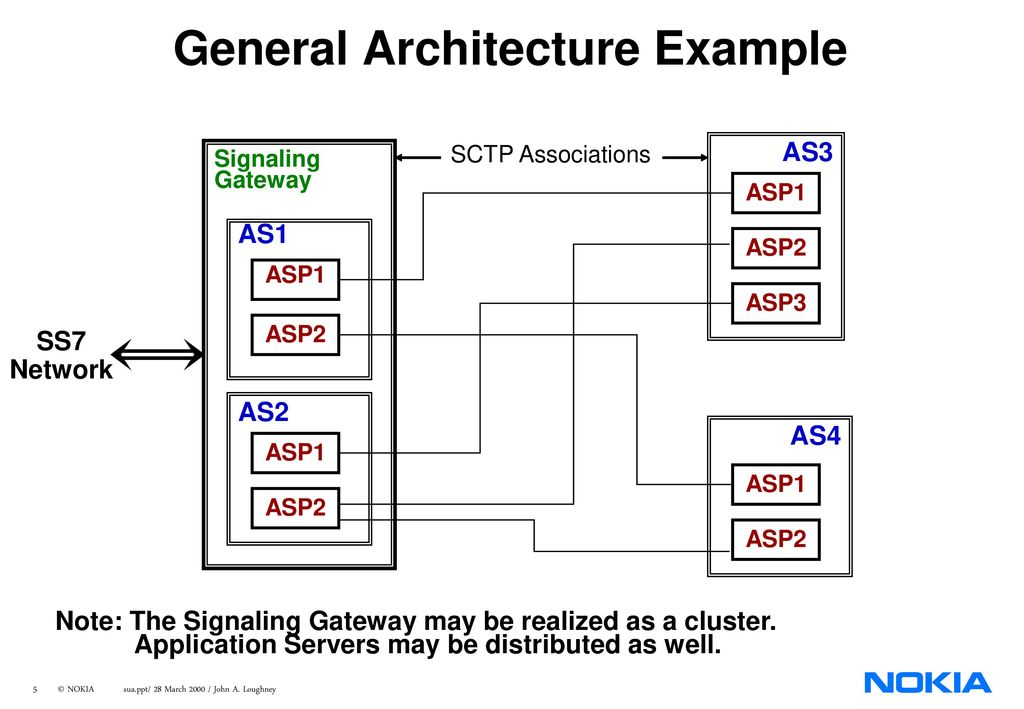 SCCP User Adaptation Layer - ppt download
