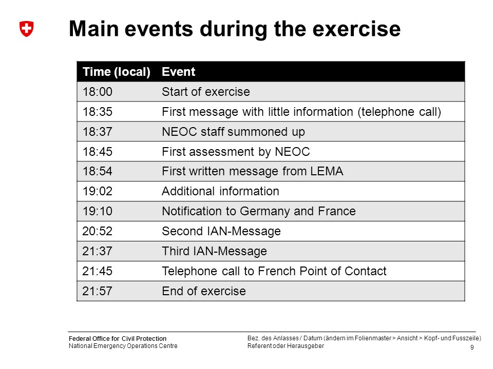 Main events during the exercise