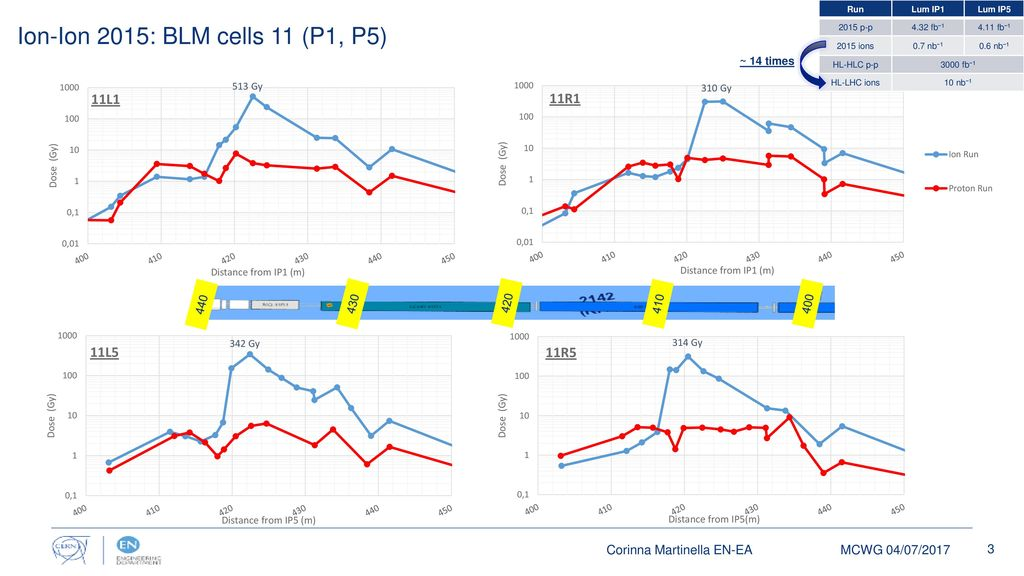 Ion Run 2015: measurements in cells 11 for P1 and P5 P–Ion Run 2016:  analysis of cell 8 for P1, P5, P2 and P8 Corinna Martinella EN-EA R2E-MCWG  04/07/ ppt download