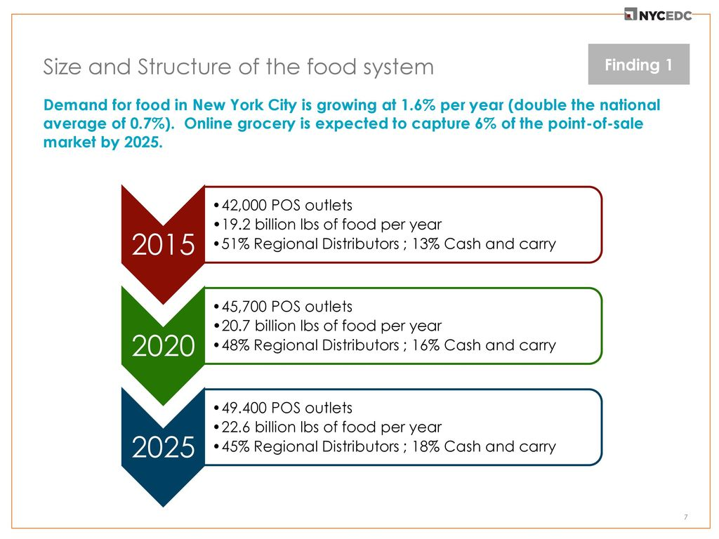 Food Distribution in New York City - ppt download