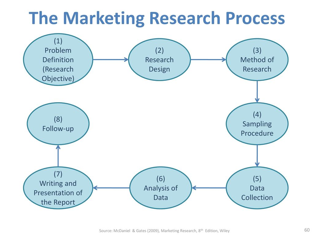 market research process - HD1024×768