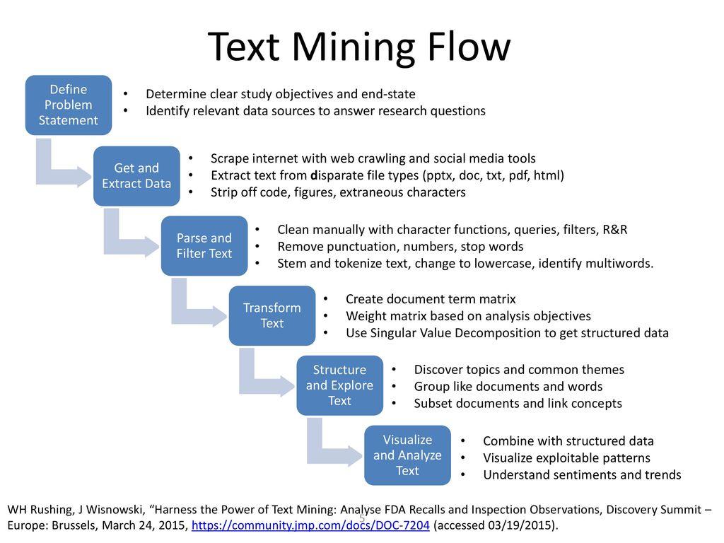 Text Analytics Using JMP® - ppt download