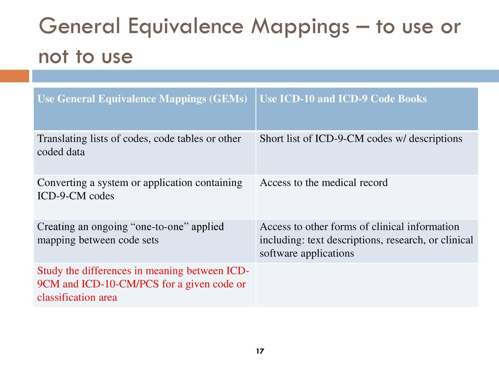 NARROWING THE LANGUAGE GAP BETWEEN ICD-9 AND ICD ppt download on