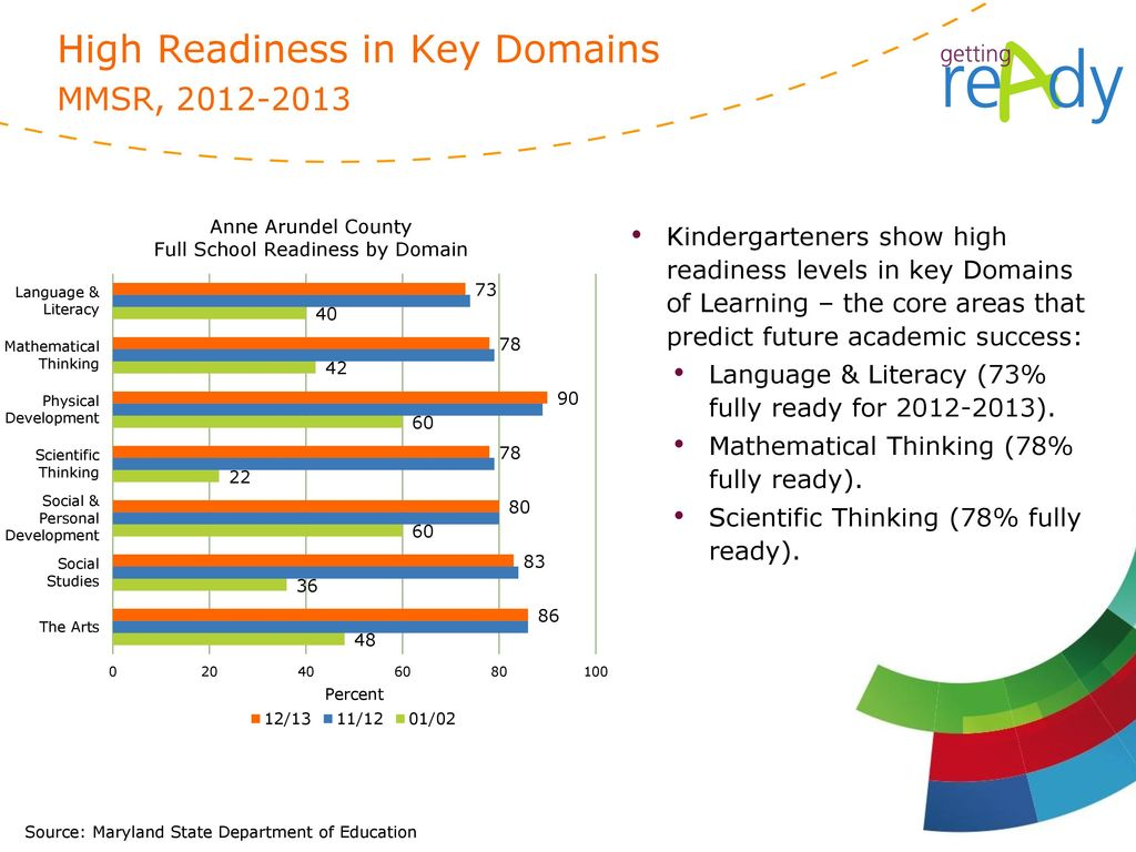 High Readiness in Key Domains MMSR,