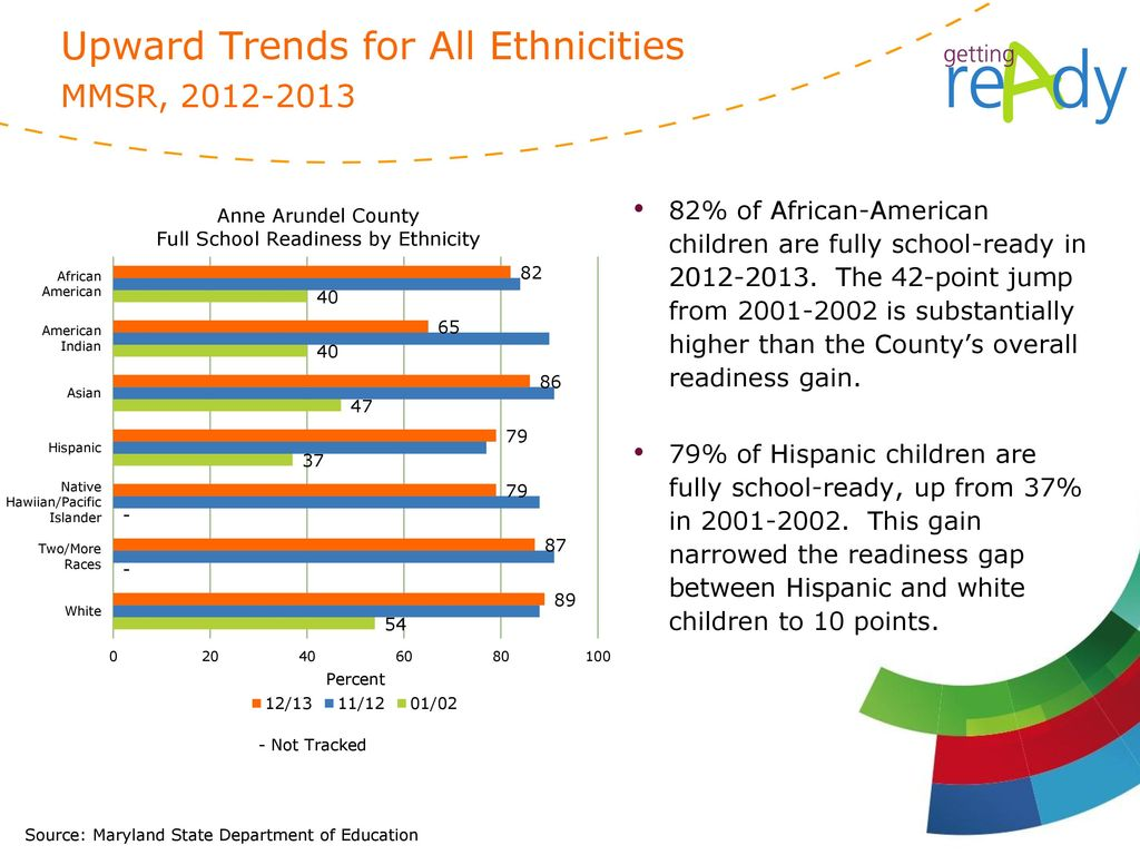 Upward Trends for All Ethnicities MMSR,