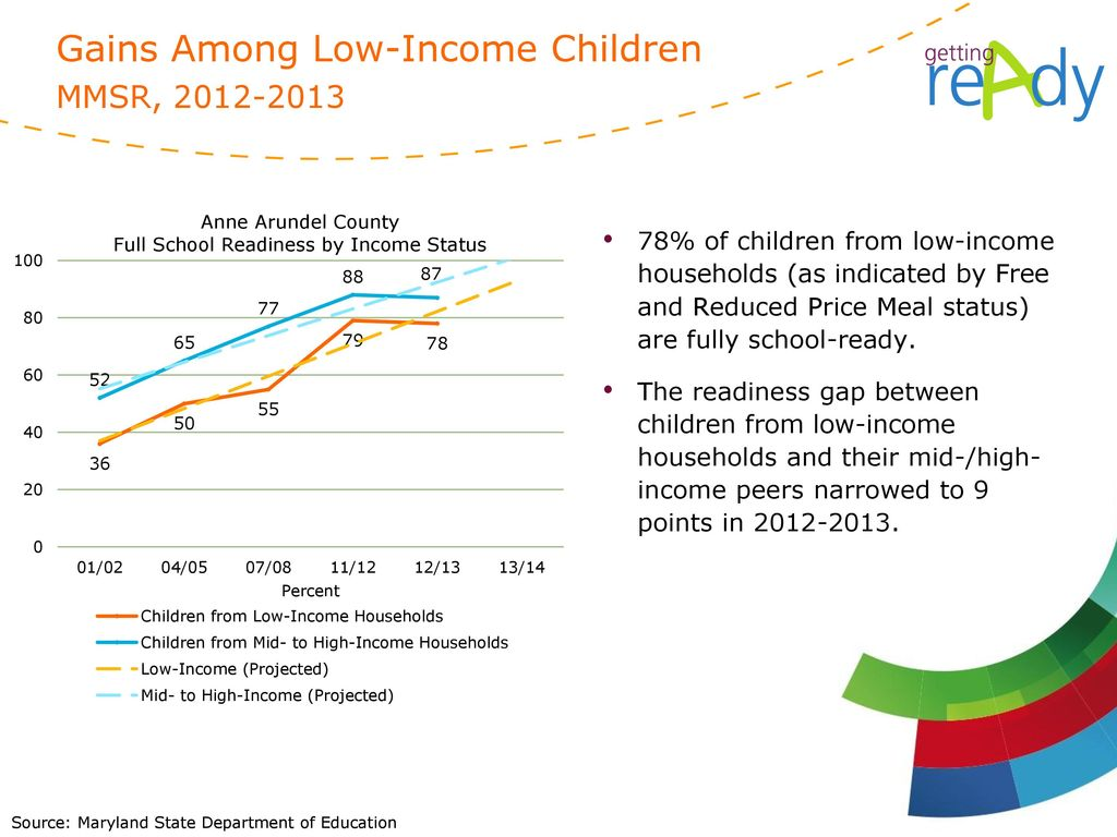 Gains Among Low-Income Children MMSR,