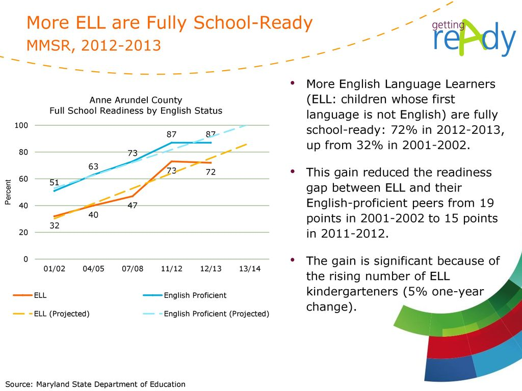 More ELL are Fully School-Ready MMSR,