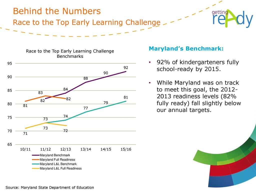 Behind the Numbers Race to the Top Early Learning Challenge