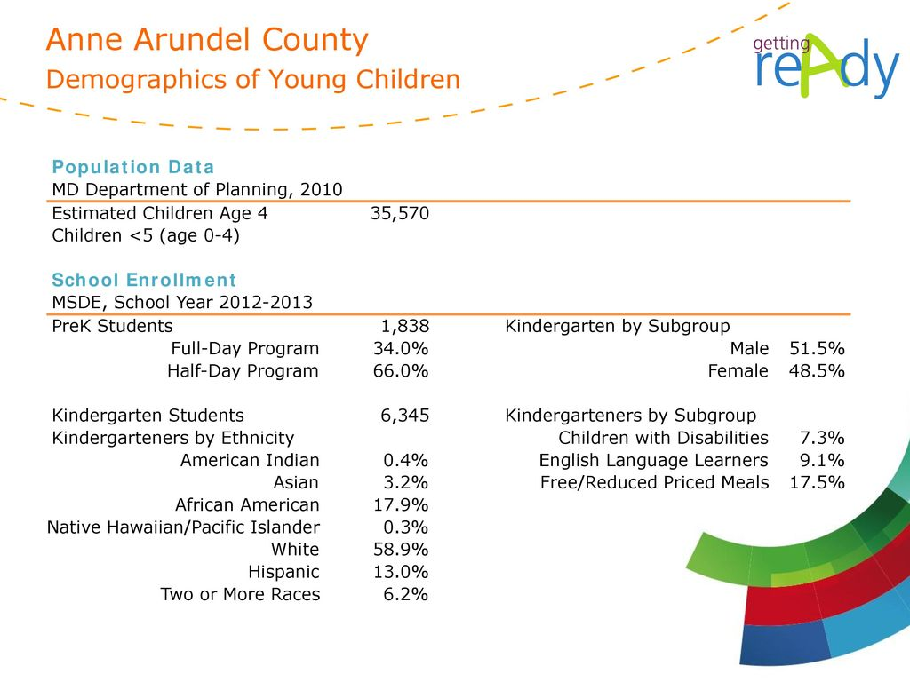 Anne Arundel County Demographics of Young Children