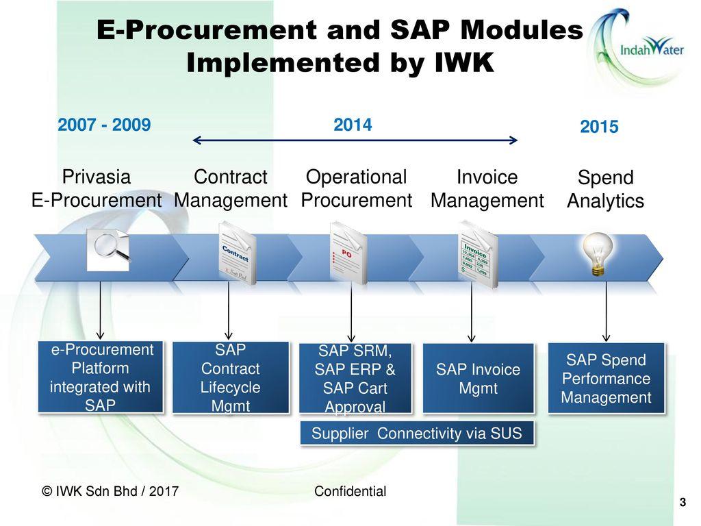 sap modules overview presentation