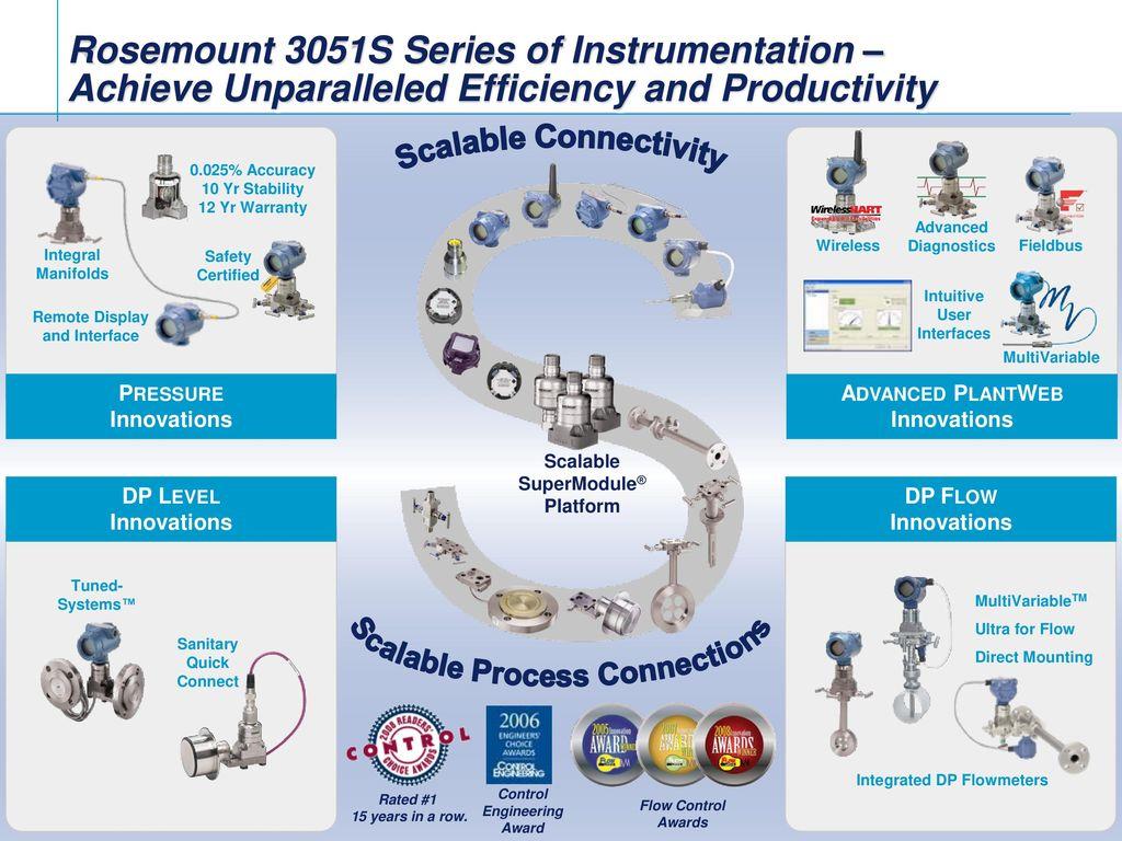 For Better Dp Flow Performance Ppt Video Online Download Wiring Diagram Rosemount 3051s 3