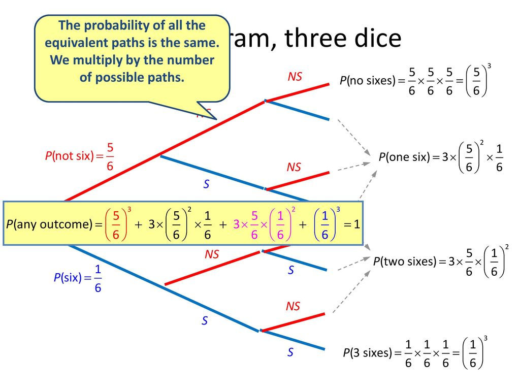 the binomial distribution - ppt download