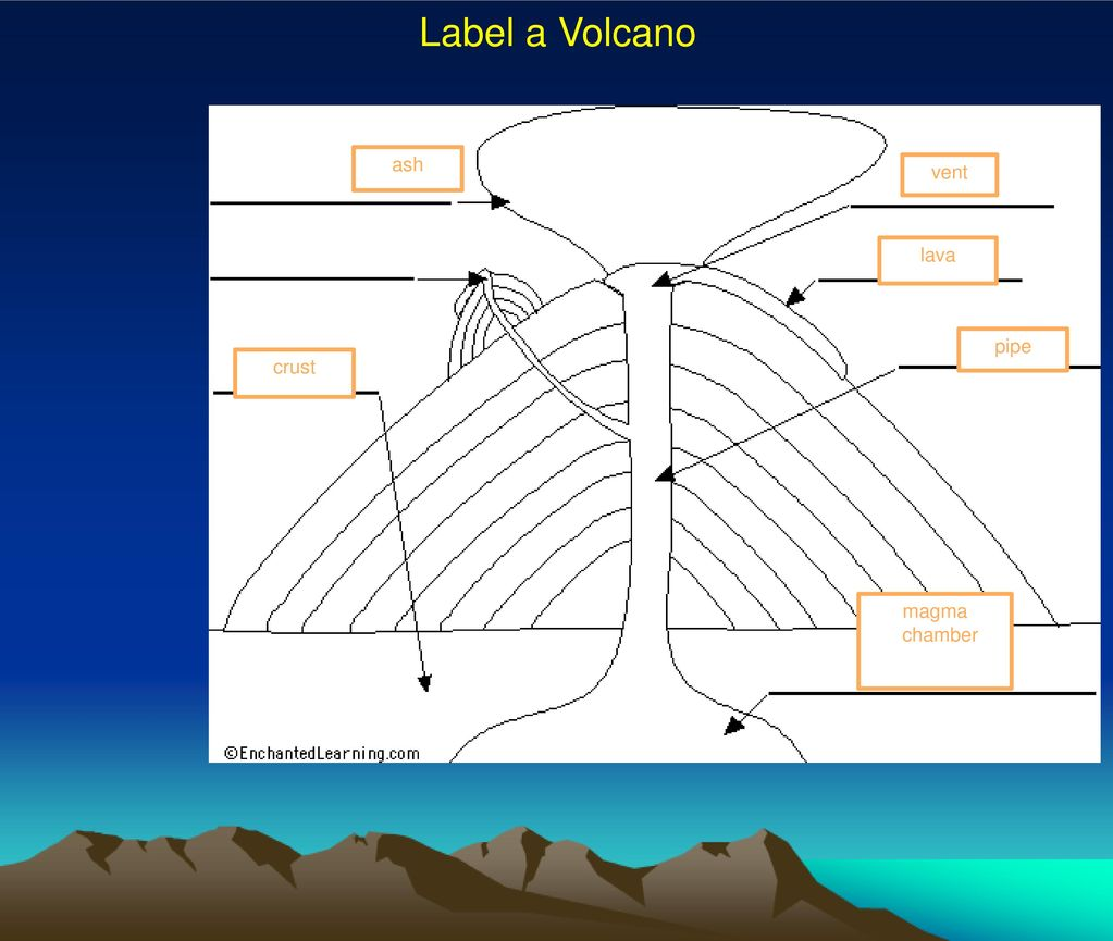 Volcano Diagram Without Labels Cinder Cone Label A Ash Vent Lava Pipe Crust Magma Chamber 1023x865