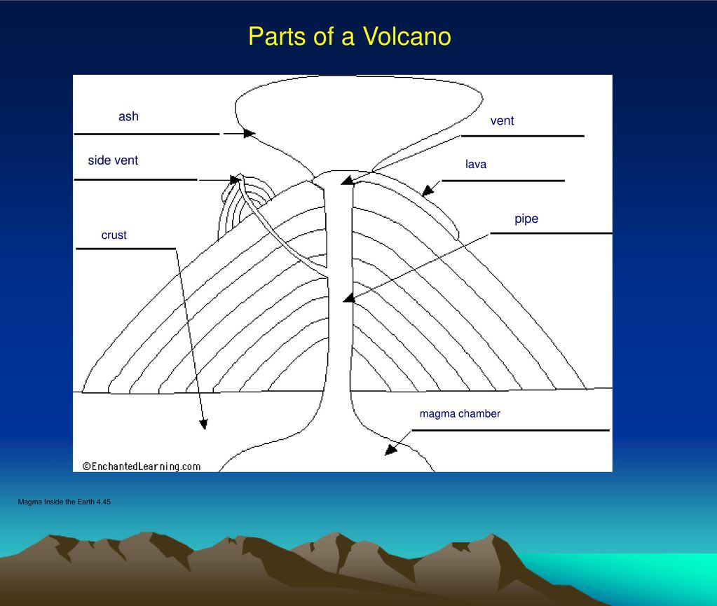Side of vent volcano diagram auto electrical wiring diagram the dangers and benefits of volcanoes video ppt download rh slideplayer com parts of a volcano diagram composite cone volcano diagram ccuart Image collections