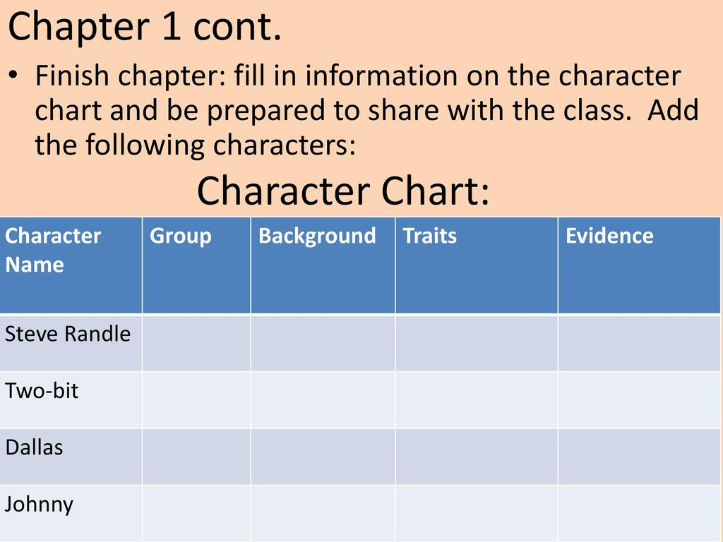 The Outsiders By Se Hinton Ppt Download Delirious Over Our Star Diagram Slides Presentation Diagrams Templates Character Chart