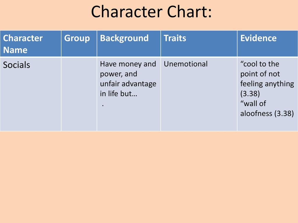 The Outsiders By Se Hinton Ppt Download Delirious Over Our Star Diagram Slides Presentation Diagrams Templates Character Chart Name Group Background Traits Evidence