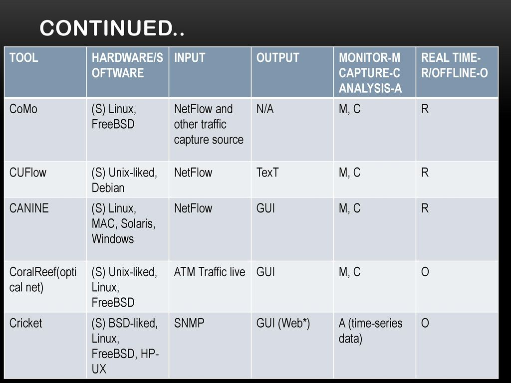 A SURVEY ON NETWORK traffic Monitoring Tools  - ppt download
