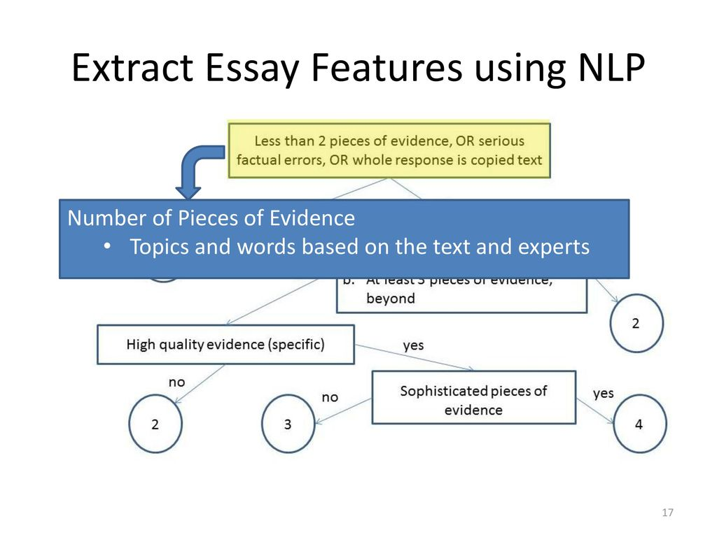 Natural Language Processing for Enhancing Teaching and