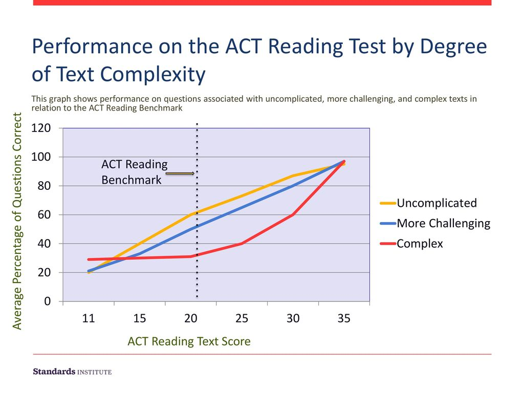 Performance on the ACT Reading Test by Degree of Text Complexity