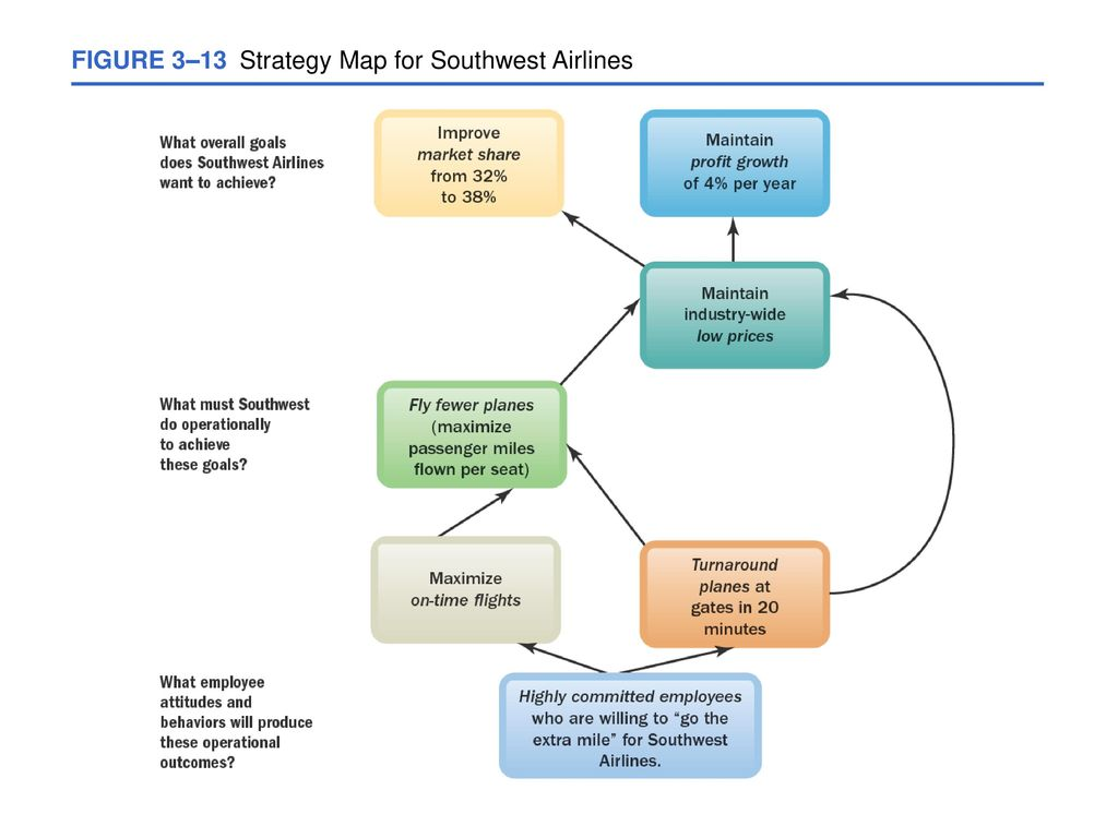 southwest airlines human resource management