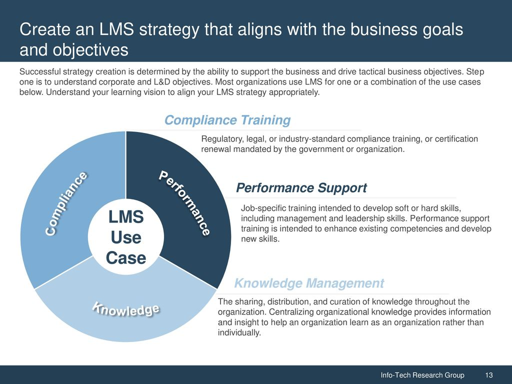 Take An Educated Approach To Developing An Lms Strategy