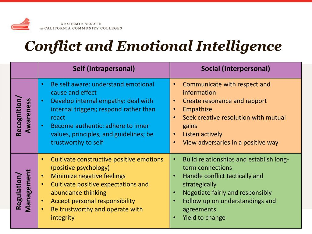 a deeper understanding of emotional intelligence 30) the emotional intelligence element that implies having a deep understanding of one's own strengths and weaknesses, ego needs, drives, and motives is called: a) motivation.