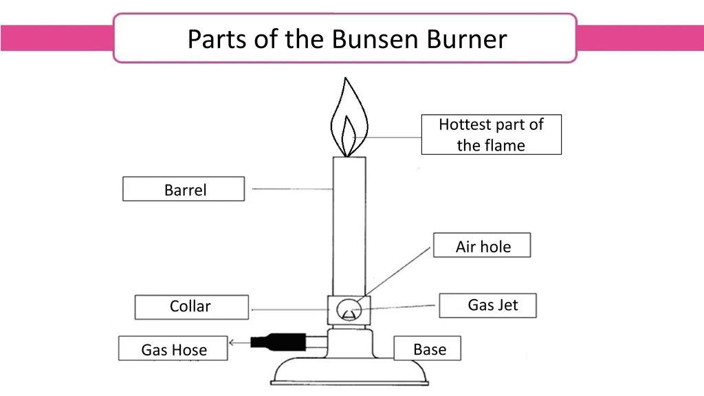 Bunsen Burner Diagram | Bunsen Burner Ppt Video Online Download