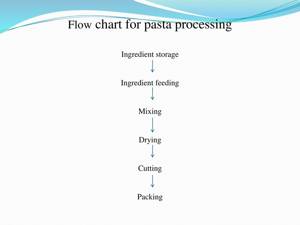 Extrusion Homogenization Mixing Of Food Ppt Video Online Download Milk Pasteurization Htst Flow Diagram On Vacuum Breaker Chart For Pasta Processing