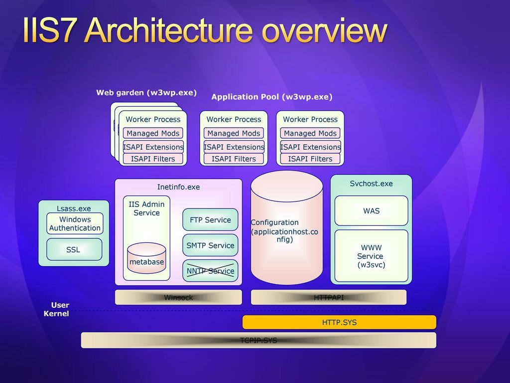 FastCGI on IIS 7 0 Risman Adnan ISV Lead, Microsoft
