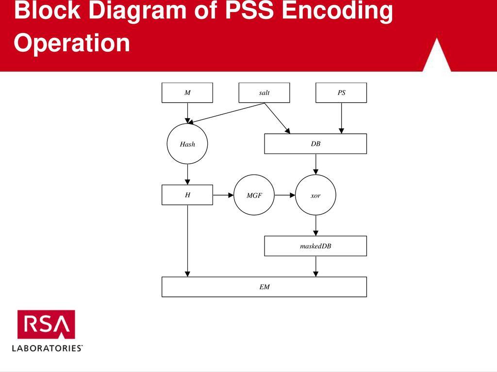 Rsa laboratories pkcs series a tutorial ppt download 9 block diagram ccuart Images
