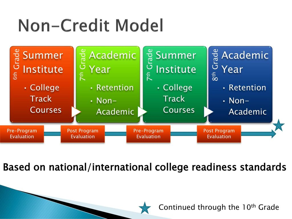 Non Credit Model 6th Grade Summer Institute College Track Courses 7th