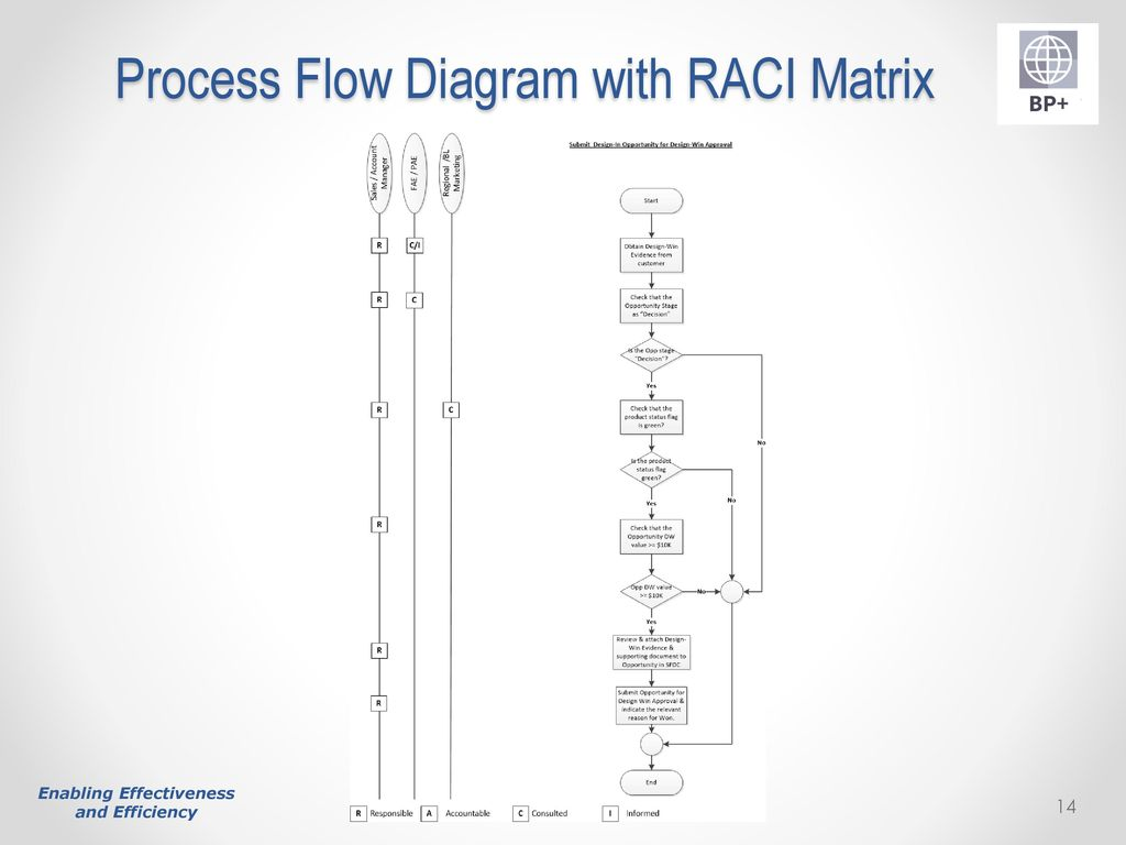 Optimising Performance Through In Depth Process Mapping Ppt Download Flow Diagram R 14