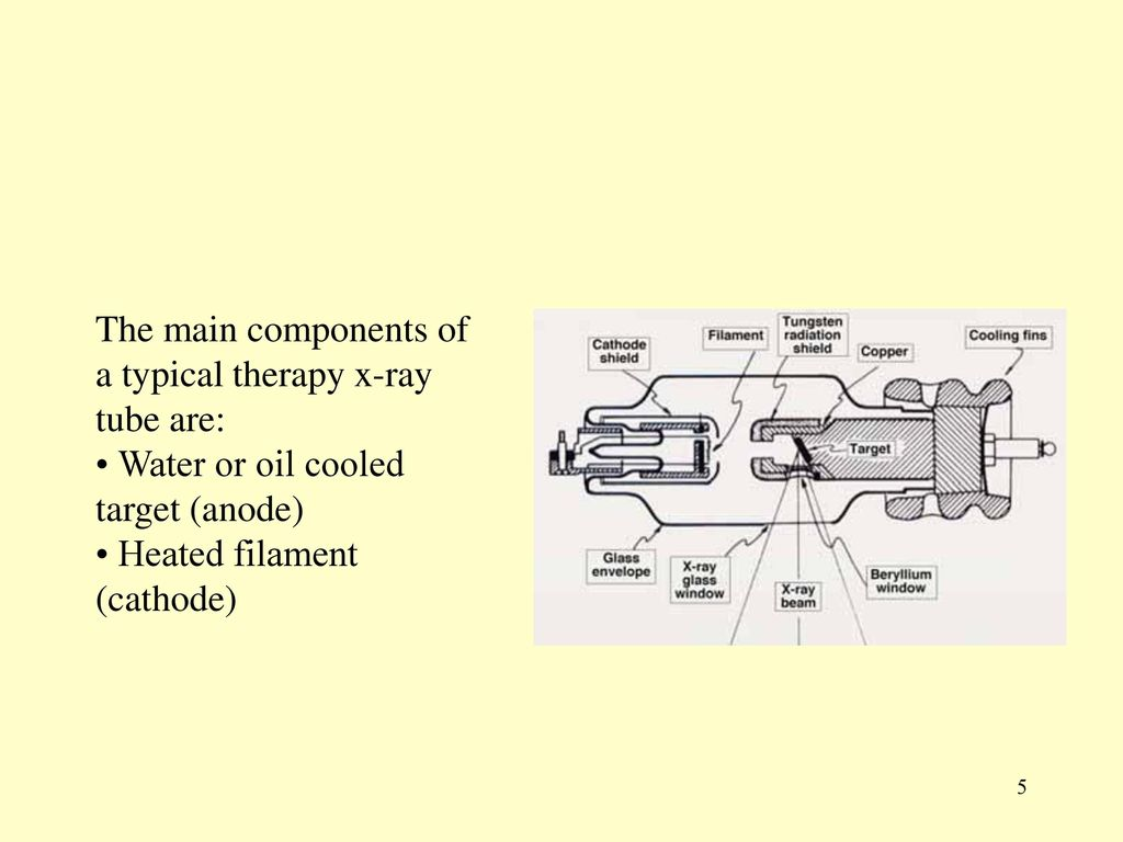 Chapter 4 Clinical Radiation Generators Ppt Download X Ray Generator Block Diagram The Main Components Of A Typical Therapy Tube Are