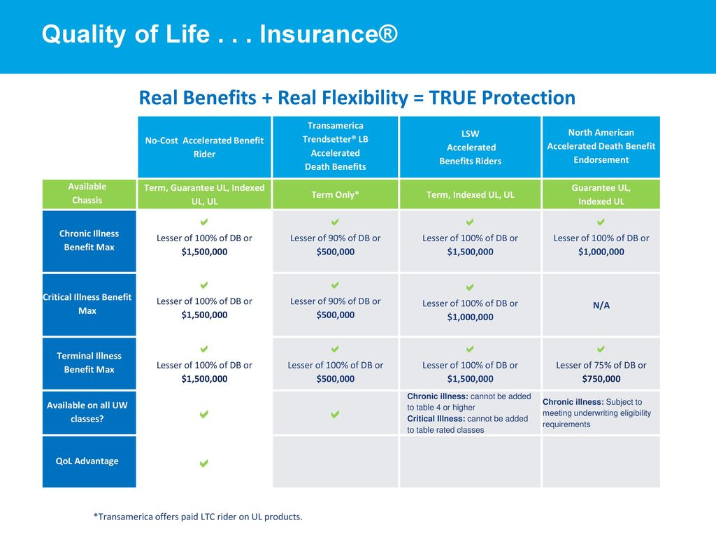 Quality of Life Insurance® - ppt download